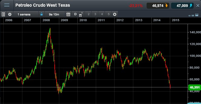 West Texas Intermiadete