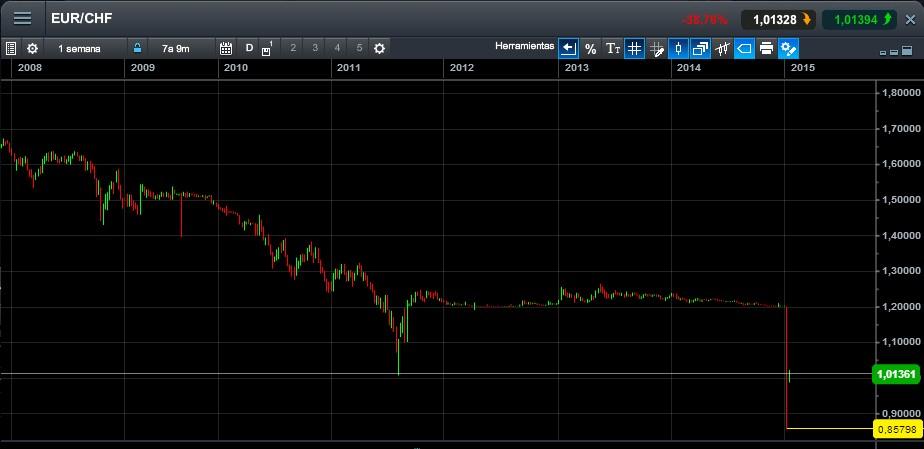 El SNB deja al euro en libre flotación