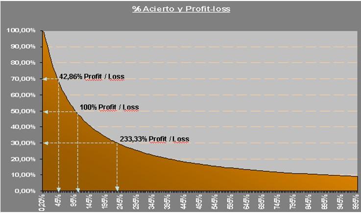 Ser trader ¿Por qué es tan difícil?