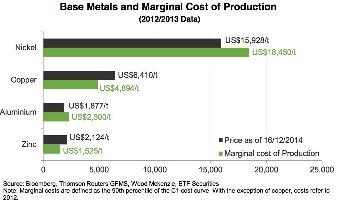 metales industriales