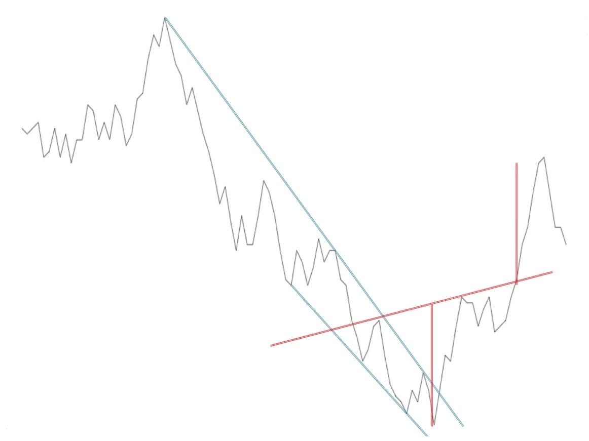 mercados aleatorios