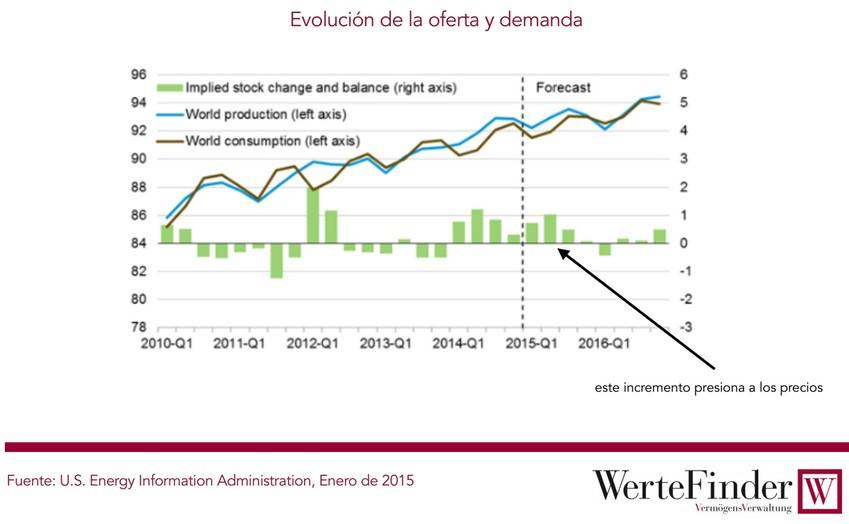 Evolución de la oferta y demanda de petróleo