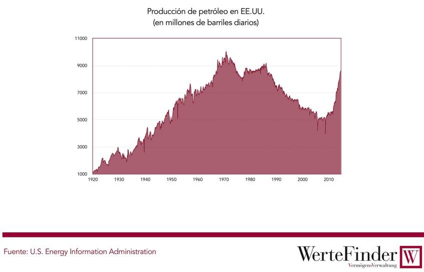 Producción de petróleo en EEUU