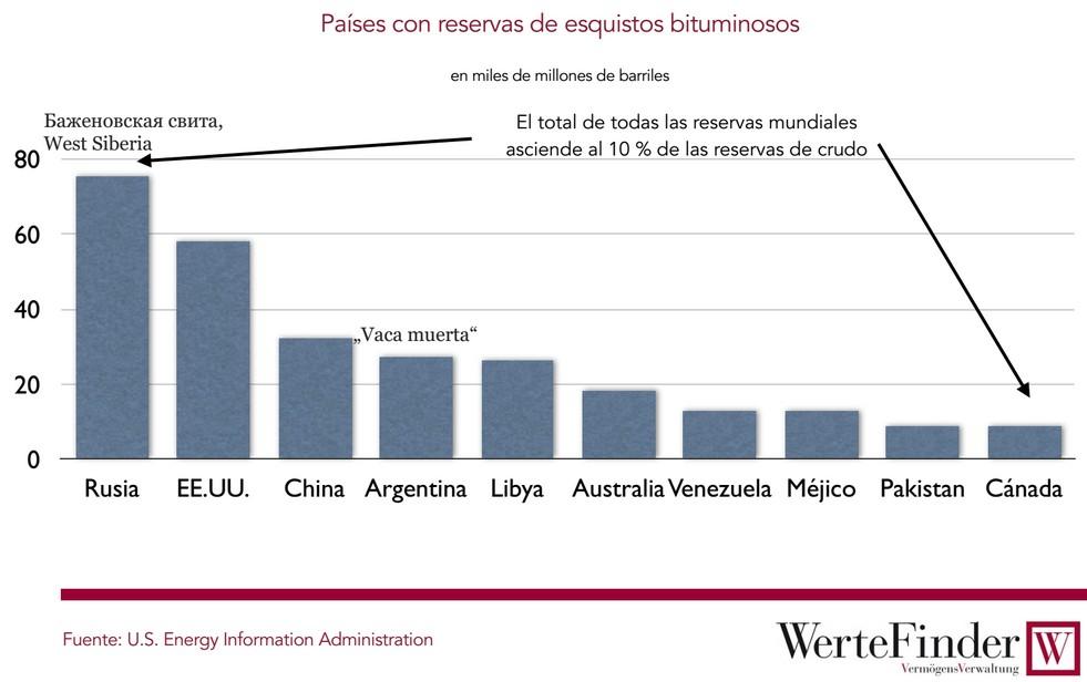 Países con reservas de esquistos bituminosos