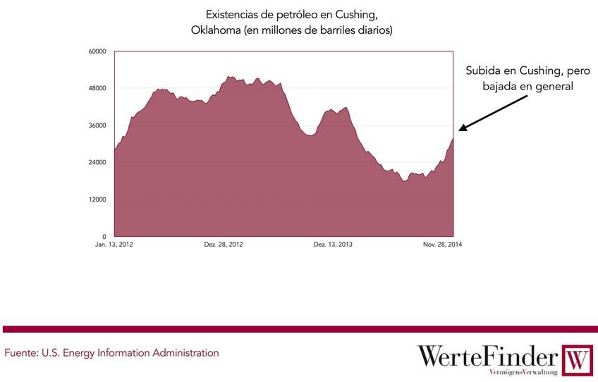 Existencias de petróleo en Cushing