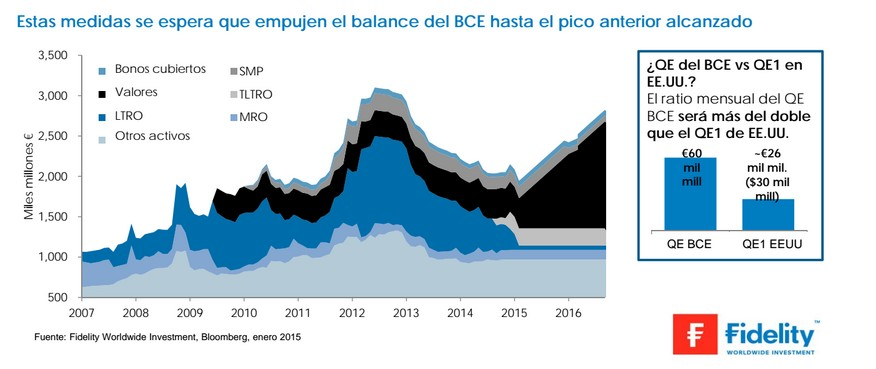 Fidelity QE europeo