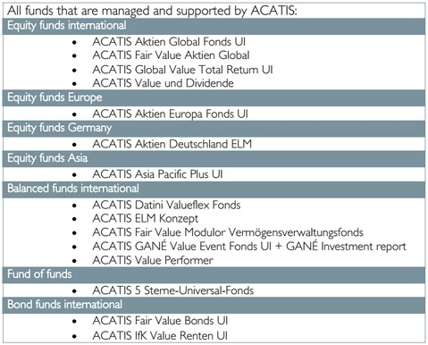 Acatis: fondos