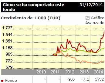 ETFs sobre divisas