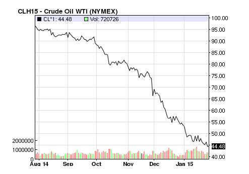 Evolución del precio del petróleo en los últimos 6 meses
