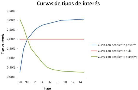 curva tipo de interés