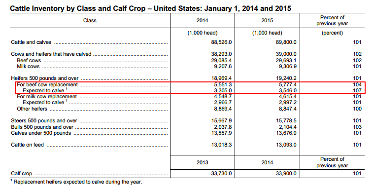 Cattle inventory by class