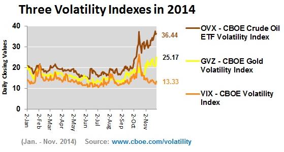 indice de volatilidad de las materias primas