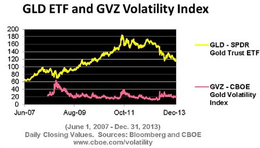 indice de volatilidad oro