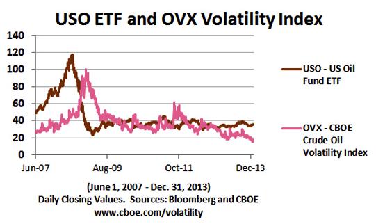 indices de volatilidad petroleo