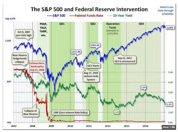 QE y FED