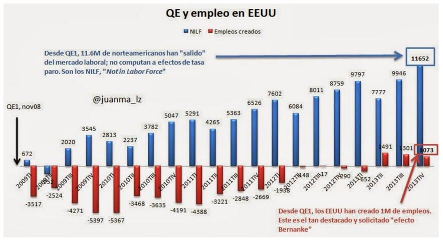 QE y empleo USA