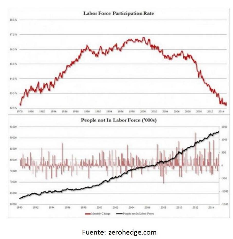 Mercado laboral USA