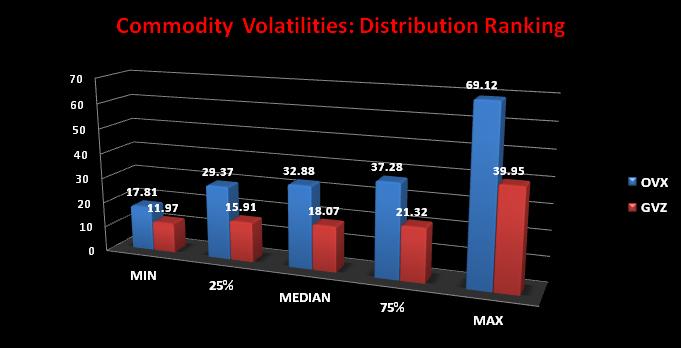 distribución volatilidad materias primas