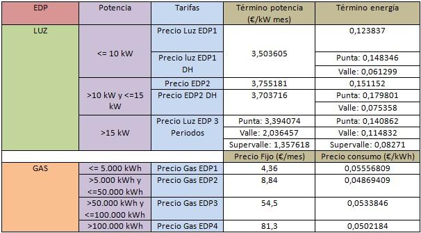 Mejores tarifas luz y gas febrero 2015 rankia - Consumo cocina induccion ...