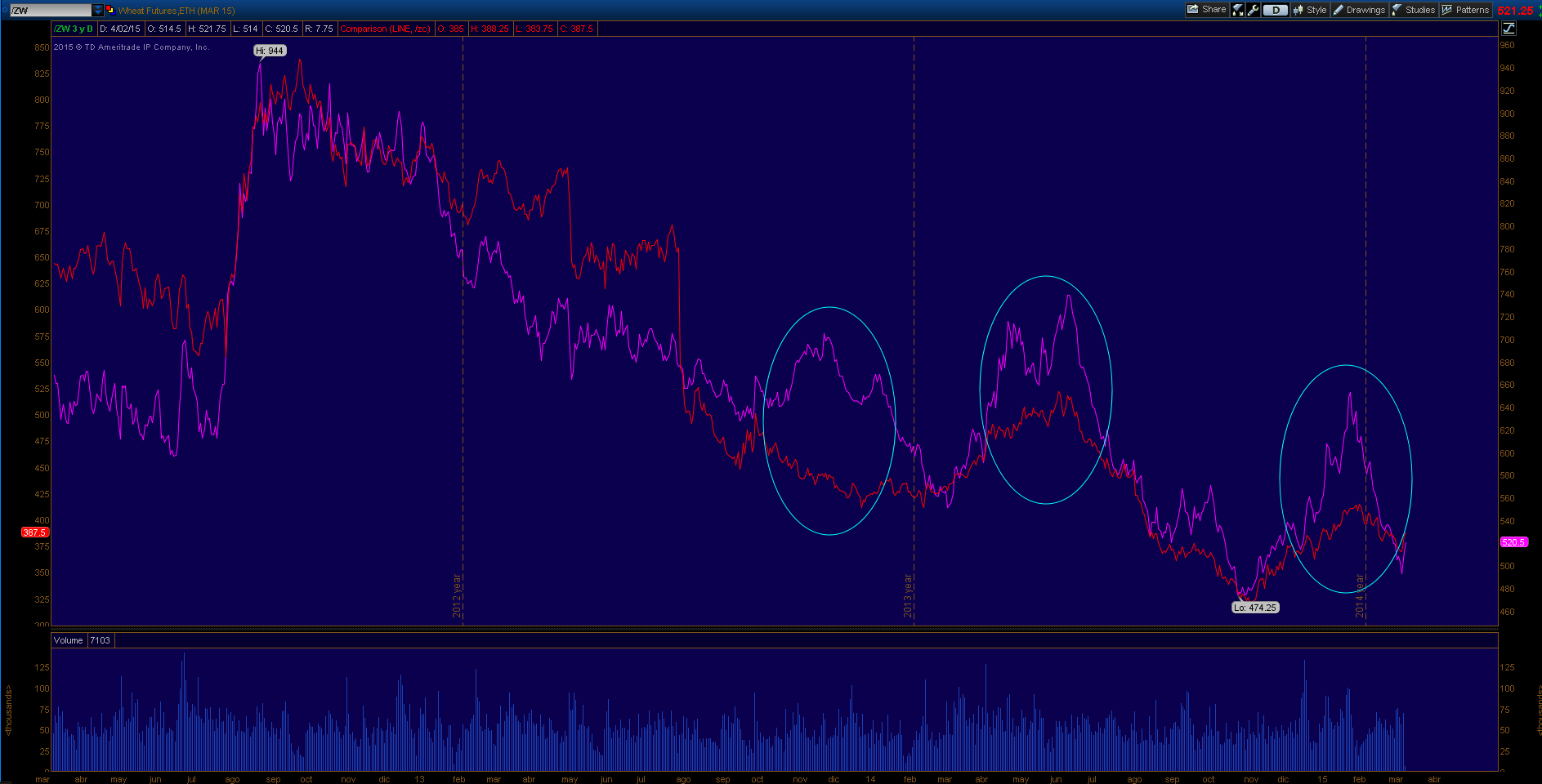 Wheat - corn volatilidad