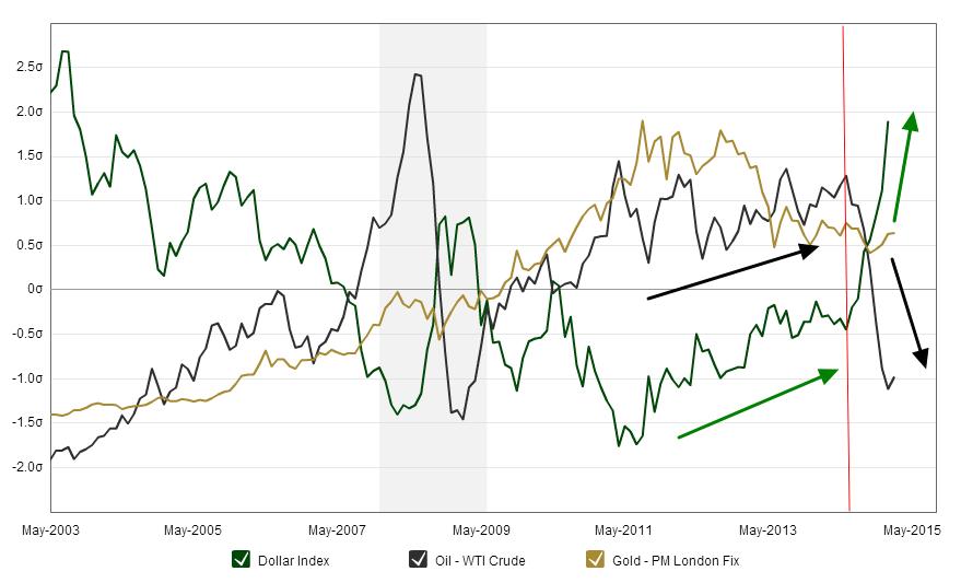 Dollar Index, Crude Oil y Gold