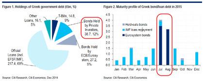 Greek debt structure foro