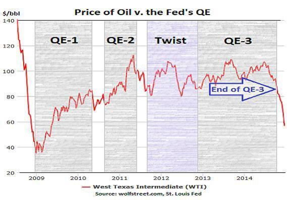 Oil and QE