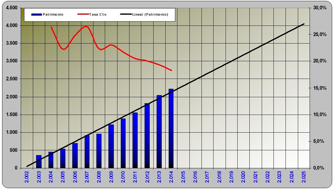 Tasa crecimiento patrimonio neto