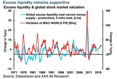 AXA: exceso de liquidez