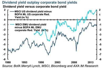 AXA: Rentabilidad por dividendo y de los bonos corporativos
