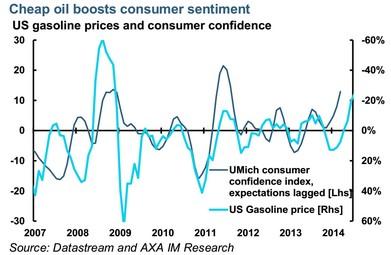 AXA: precio del petróleo en EEUU y confianza del consumidor