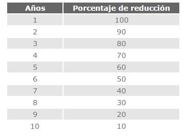 Porcentajes de reducción de impuestos