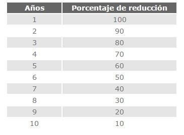 Porcentajes de reducci%c3%b3n foro