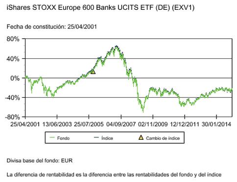 ETF EXV1
