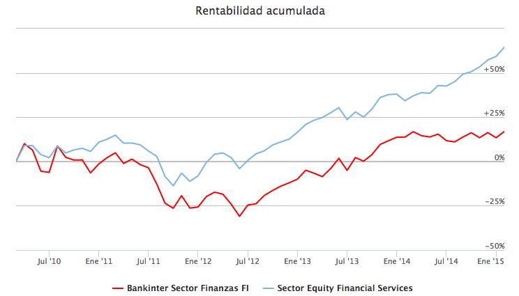 Bankinter Sector Finanzas