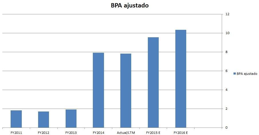 Estimación BPA