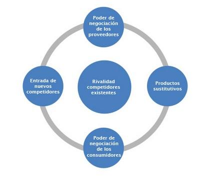 Proceso de inversión de Abaco Capital