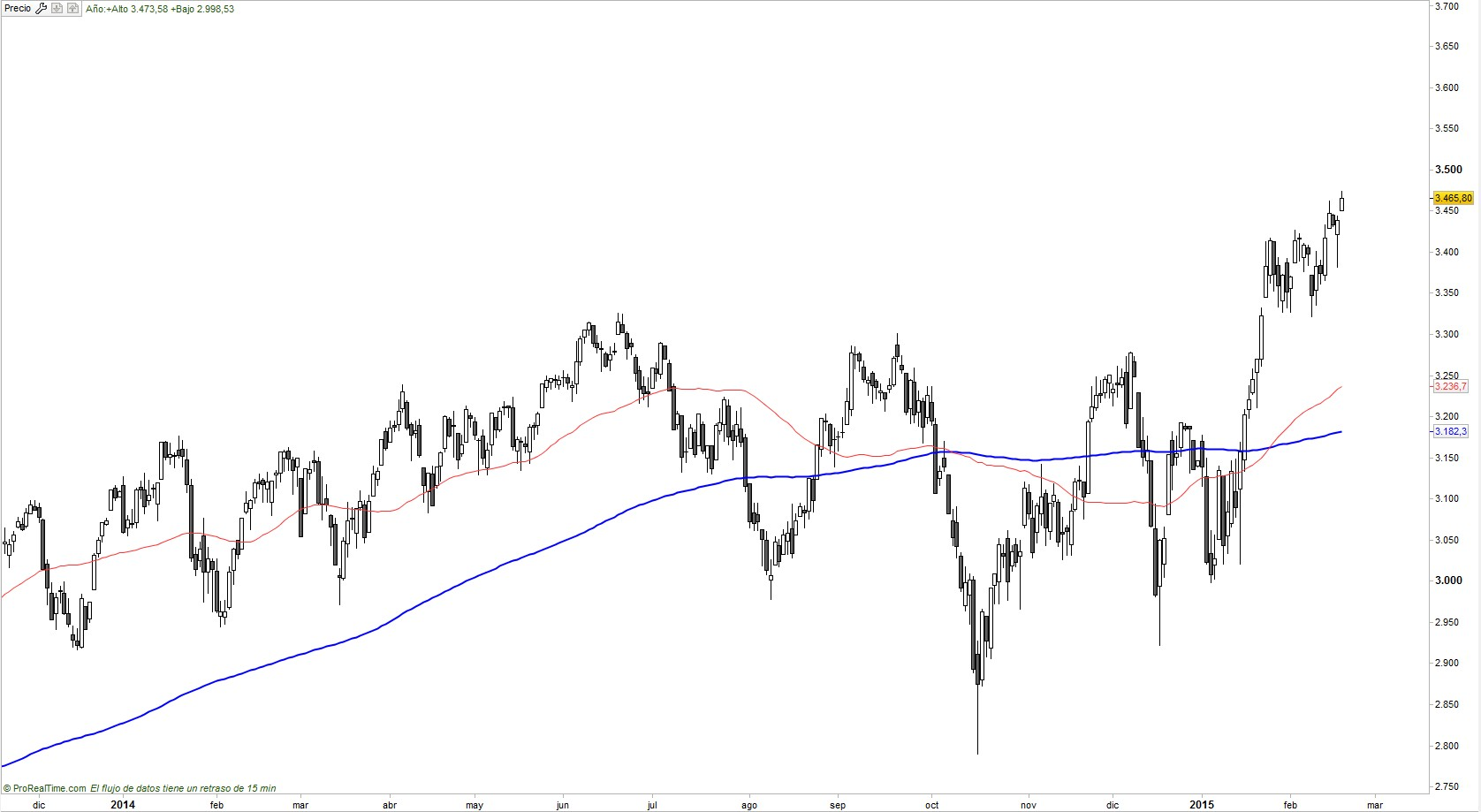 eurostoxx vídeo Enrique