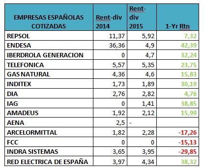 Mayores empresas españoals cotizadas