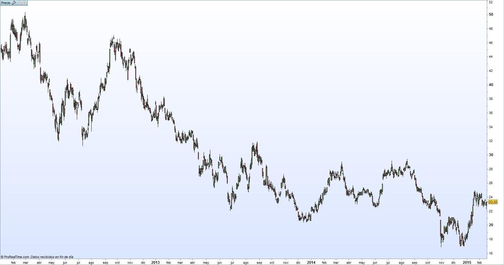 Evolución acciones Goldcorp