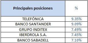 Principales posiciones Bankia Bolsa España