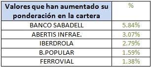 Valores que han aumentado su ponderación Bankia Bolsa España