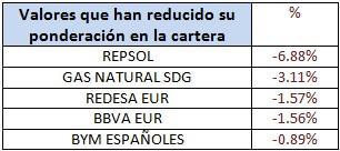 Valores que han reducido su ponderación Bankia Bolsa España