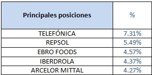 Principales posiciones Banco Madrid Ibérico Acciones