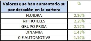 Valores que han aumentado su ponderación en la cartera Banco Madrid Ibérico Acciones