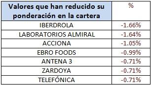 Valores que han reducido su ponderación en la cartera Banco Madrid Ibérico Acciones