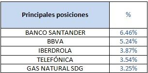Principales posiciones Catalana Occidente Bolsa Española