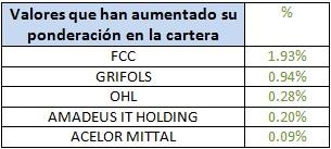 Valores que han aumentado su ponderación en la cartera Catalana Occidente Bolsa Española