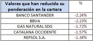 Valores que han reducido su ponderación en la cartera Catalana Occidente Bolsa Española