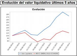 Valor liquidativo EDM Inversión
